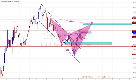 GBPJPY: A POTENTIAL BEARISH CYPHER
