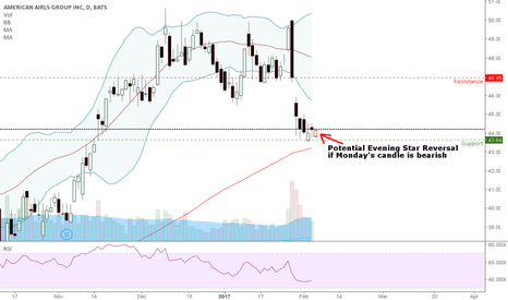 AAL: AAL Potential Evening Star Reversal if...