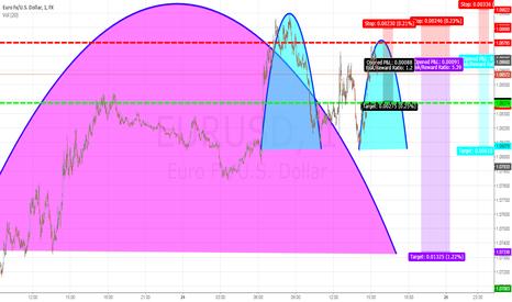 EURUSD: SHORT EUR|USD