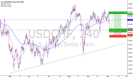 USDCHF: usdchf possible inverse h&s
