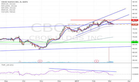 CBOE: CBOE- Long term Channel & H&S formation Short from current price