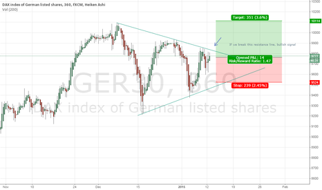 GER30: DAX demonstration
