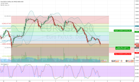 EURUSD: EURUSD is facing strong support zone