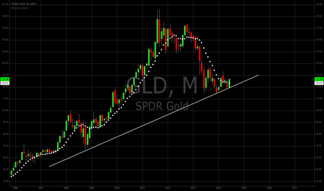 GLD: Following The Trend : Buying Gold..