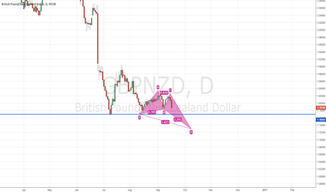 GBPNZD: GBPNZD - YOU ARE THE WEAKEST LINK - GOODBYE