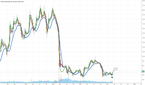 SONS: $SONS Long Term Trade