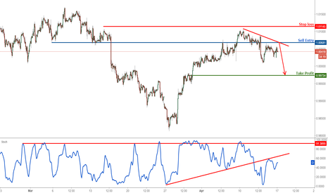 USDCHF: USDCHF remain bearish below strong resistance