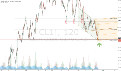 CL1!: WTI stalling at 61% fib retracement