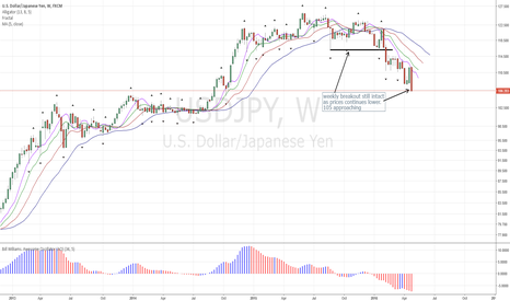 USDJPY: USDJPY Chart Update: Downtrend Continues