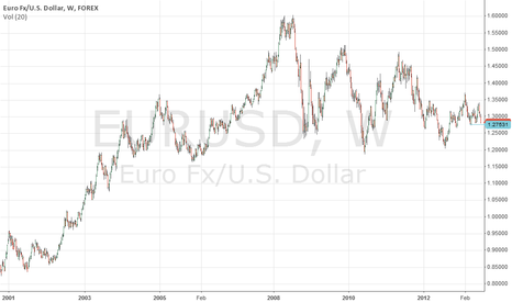 EURUSD: Sell EUR/USD