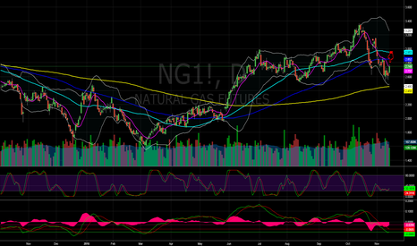 NG1!: Natural Gas Short: Only for 1 day