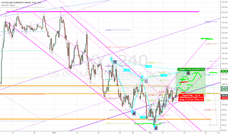 DXY: UPDATE This is the Cypher and the channel we should be looking