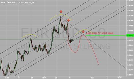 EURGBP: wait for short again