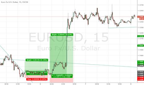 EURUSD: ECBまで様子見