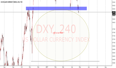 DXY: watching dxy closely