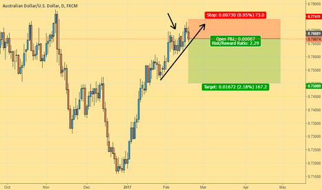 AUDUSD: Equity areas, fair trades!