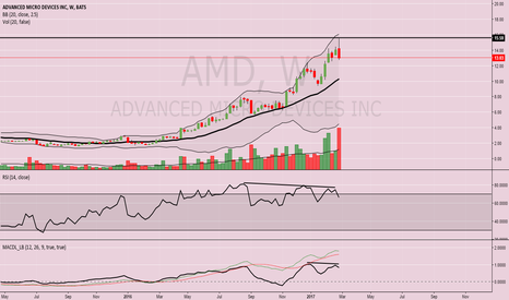 AMD: Is the AMD Hype Over?