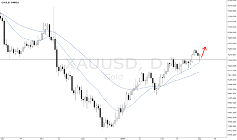 XAUUSD: Gold bullish pinbar
