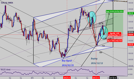 XAUUSD: Gold is preparing for take off