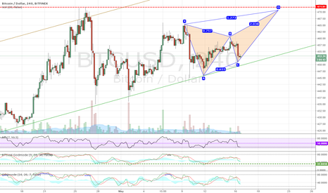 BTCUSD: Possible butterfly forming