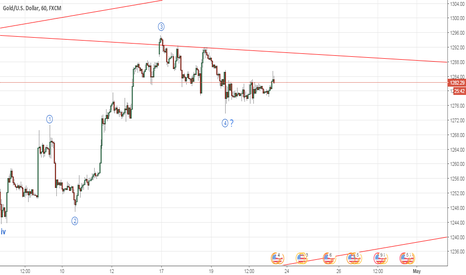 XAUUSD: Gold looks like the 4th Wave is complete (Elliott Wave Analysis)