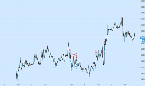 XAUUSD: 15 Minute Gold Trend-Following Strategy