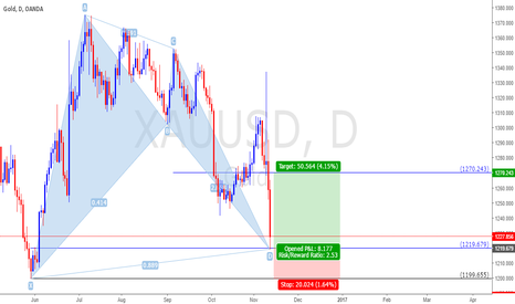 XAUUSD: XAUUSD, bullish bat pattern