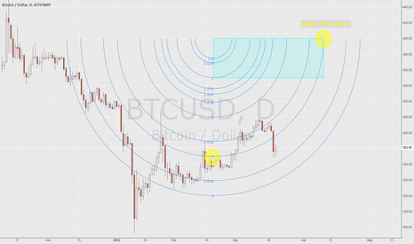 BTCUSD: How to properly scale your charts