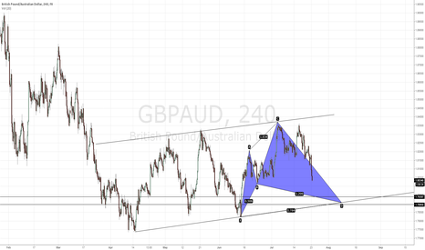 GBPAUD: Cypher setting up GBPAUD 4hr