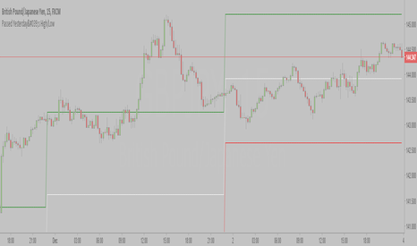 GBPJPY: Passed Yesterday's High/Low