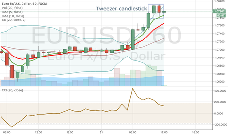 EURUSD: tweezer candlestick at the top. So shorted for 1.0756