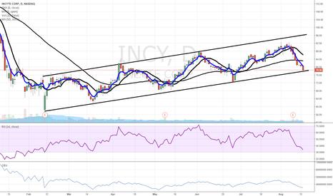 INCY: $INCY - testing support trendline