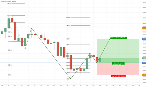 EURJPY: EURJPY, rising in the next couple of months?
