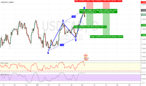 USDCAD: ABCD PATTERN COMPLETED