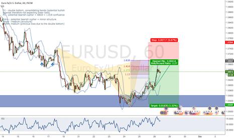 EURUSD: EUR/USD potential bearish cypher + trend + ABCD + 161.8 ext.