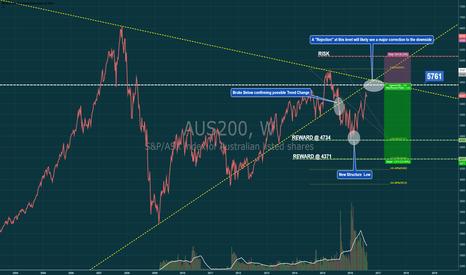 AUS200: AUS200 Weekly Chart 1500 point drop