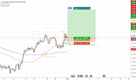 EURNZD: EUR/NZD 4H STRATEGY JAN 17 FORECAST