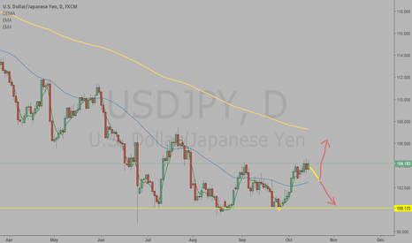 USDJPY: after corection we will have 2 options