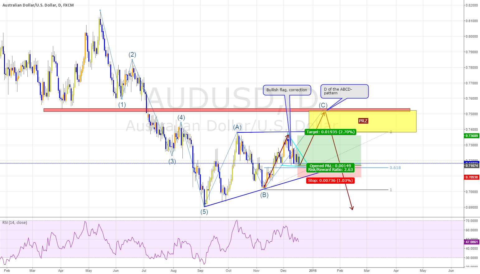 AUDUSD, longterm analysis