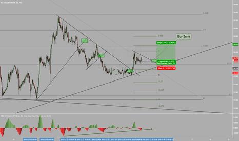 DXY: US Dollar Index 60Min Buy Set Up