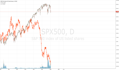 SPX500: Are Stock Prices and Crude Oil Correlated strongly? No.