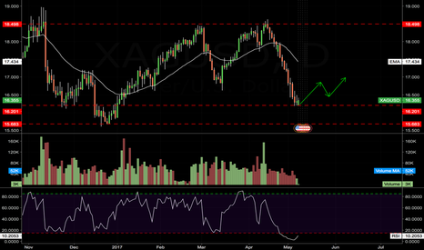 XAGUSD: $SILVER - AT SUPPORT