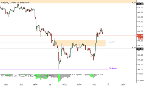 BTCUSD: ICT Breaker now bullish