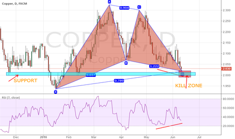 COPPER: LONG COPPER Gartley pattern