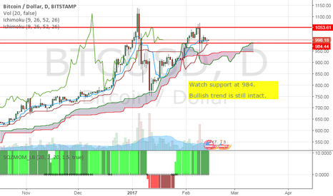 BTCUSD: BTCUSD: Watch the support at 984.