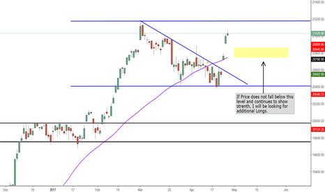DJI: Why The Recent Gaps in the DOW May Fill!