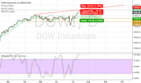 DOWI: Short position on DOWI