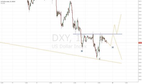 DXY: El indice del Dolar_ posibles escenarios