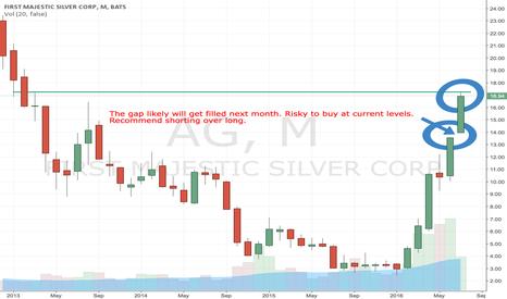 AG: Shorting AG