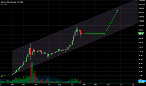 BTCUSD: BTC/USD - Alternate bullish scenario based on log channel
